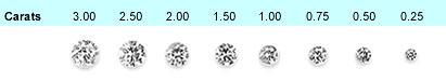 verschiedenen Diamantgrößen
